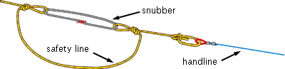 The snubber, an essential part of a trolling handline
