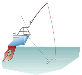 Fixed downrigger line on stern of a sailboat